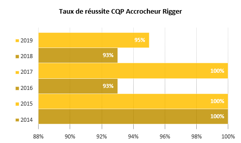 taux réussite CQP Accrocheur-rigger
